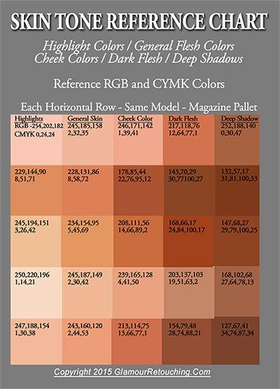 Human skin color chart